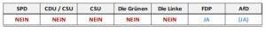 Ist Ihre Partei bereit, die zeitgemäßeNeuregelung des FamilienrechtsfürNachtrennungsfamilienin das Wahlprogramm zur Bundestagswahl 2017 aufzunehmen